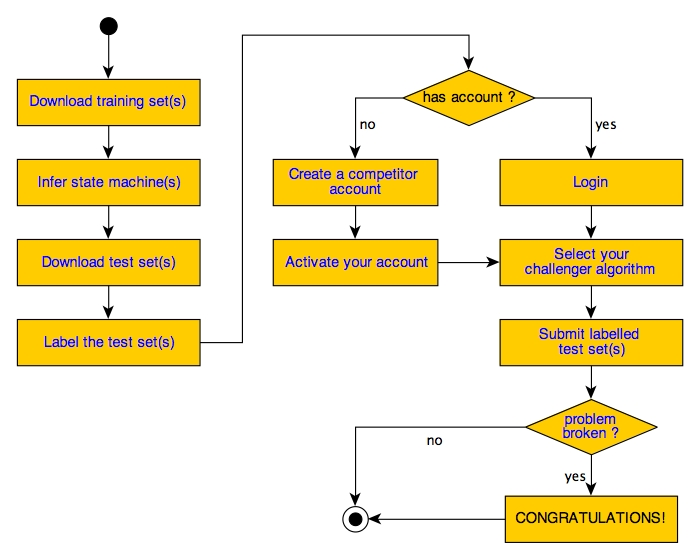 Competition process